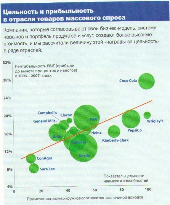 Цельность и прибыльность в отрасли товаров массового спроса