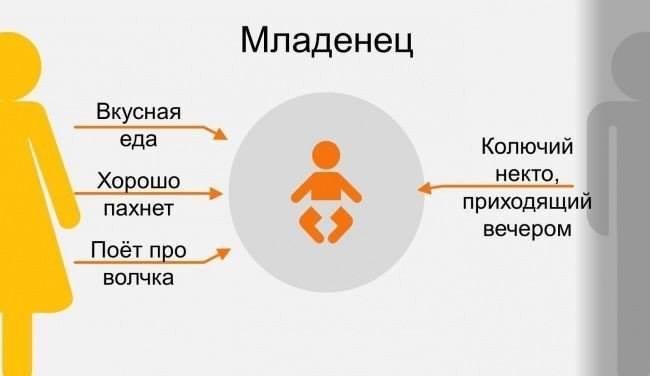 1 Младенец