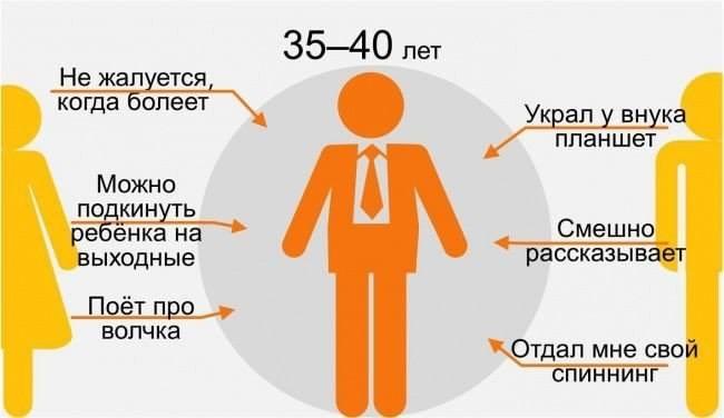 8 35-40 лет