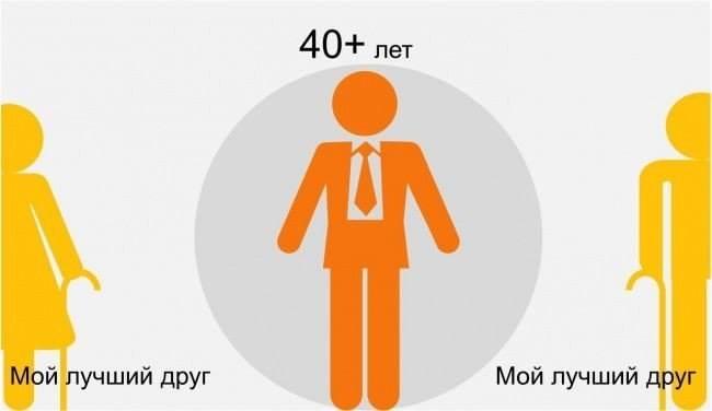 9 40+ лет